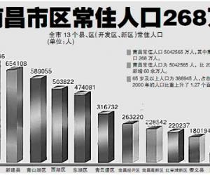 人口变化影响房产消费